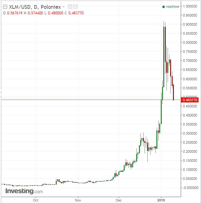 XLM/USD Diário