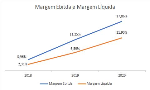 Margem Ebitda e Líquida (Fonte: Boa Safra, elaborado por Nord)