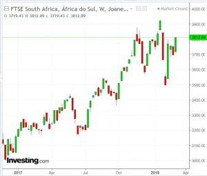 Bolsa África do Sul