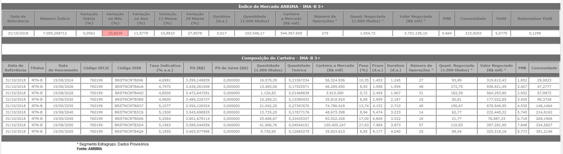 Histórico do IMA-B 5+