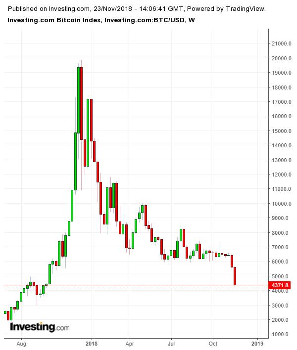 Cotação do Bitcoin: Gráfico Semanal