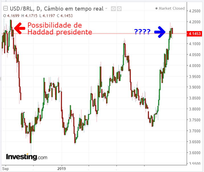 Gráfico USD/BRL - Powered by TradingView
