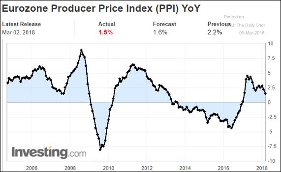 Inflação ao produtor na Zona do Euro