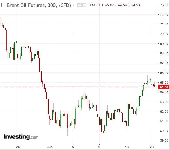 Gráfico 300 Minutos Brent - Powered TradingView