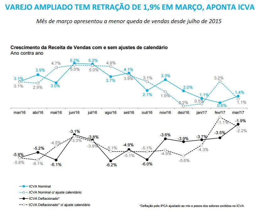 Varejo ampliado tem retração de 1,9% em março