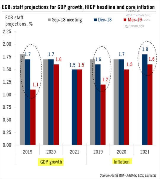 Projeção do BCE para PIB da Zona do Euro