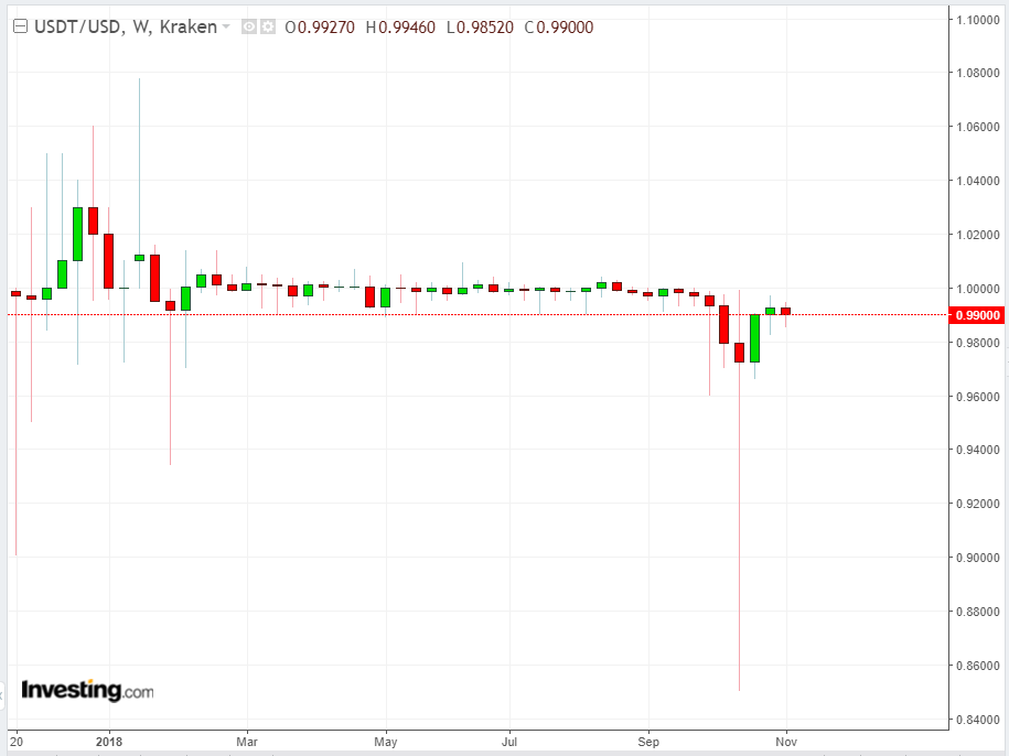 USDT/USD Semanal