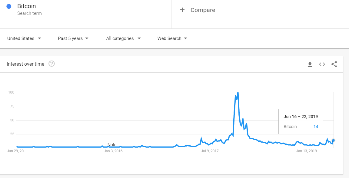 Volume de Buscas sobre Bitcoin no Google Trends 2016-2019