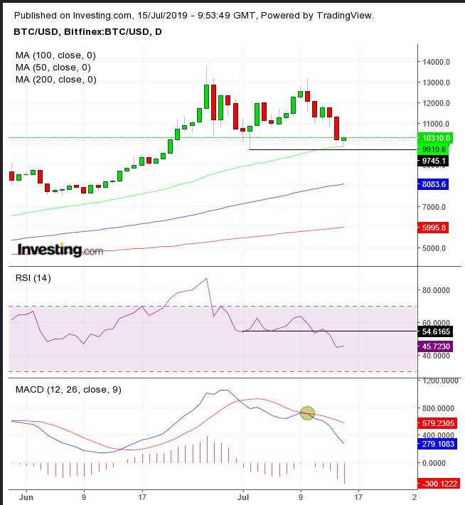 Gráfico Diário do Bitcoin