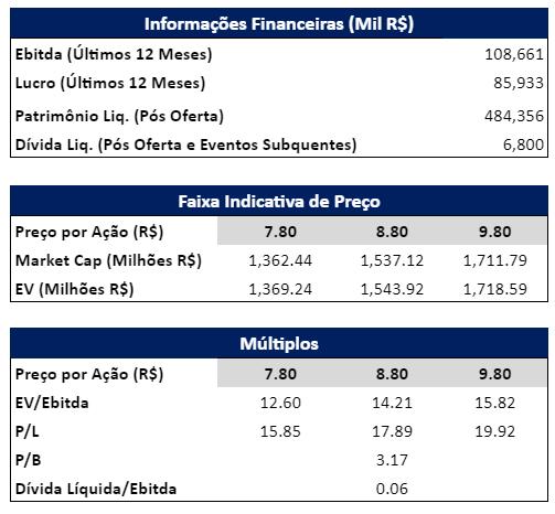 Informações Financeiras, Faixa Indicativa e Múltiplos Fonte: Vittia