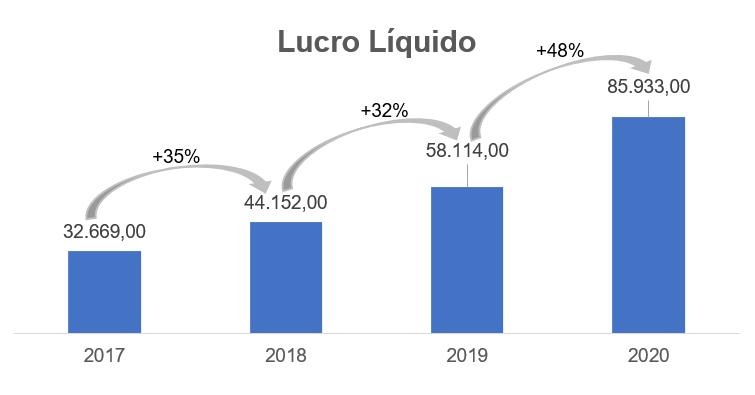 Lucro Líquido (Fonte: Vittia, elaborado por Nord)