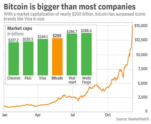 Bitcoin é maior que a maioria das companhias