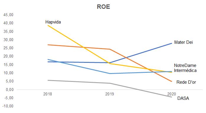 ROE e ROIC (Fonte: Empresas e Nord Research)
