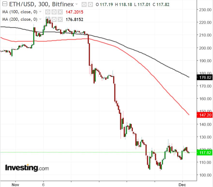ETH/USD gráfico de 300 minutos