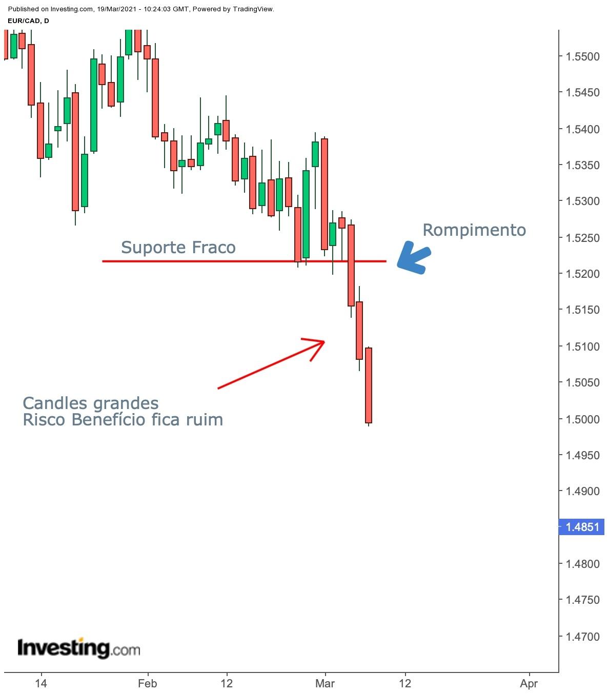 EUR/CAD - Rompimento Forte
