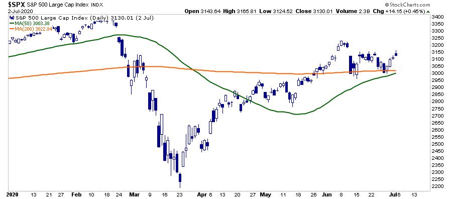 S&P Large Cap Index Diário