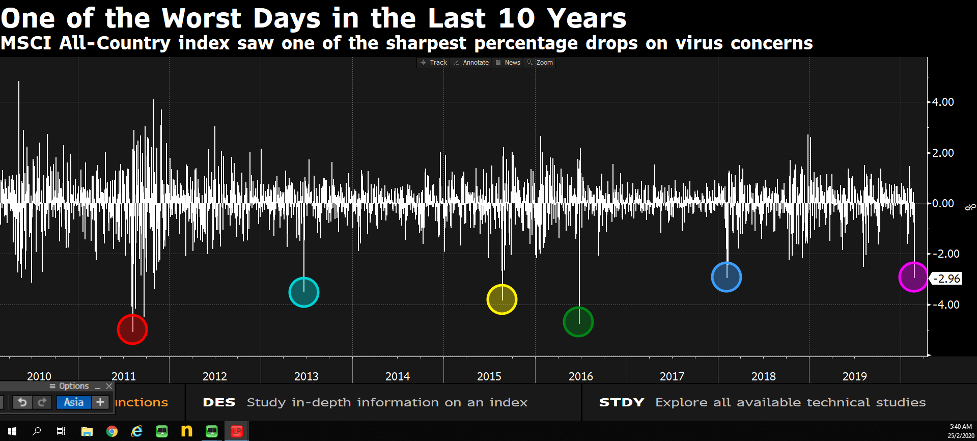 Piores dias no mercado nos últimos 10 anos