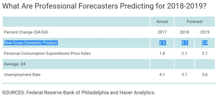Previsão de profissionais