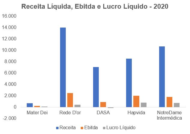 Receita Líquida, Ebitda e Lucro Líquido 2020 - Milhões