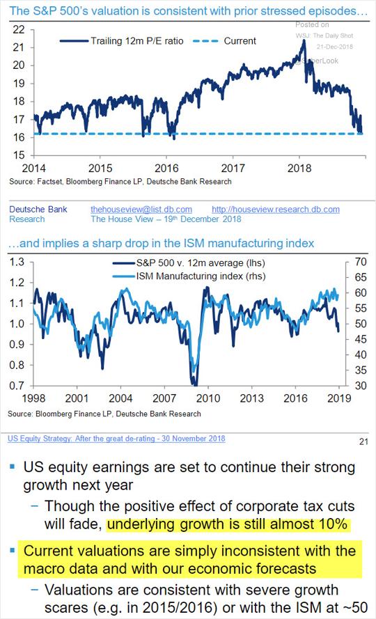 Valuation do S&P 500 é consistente