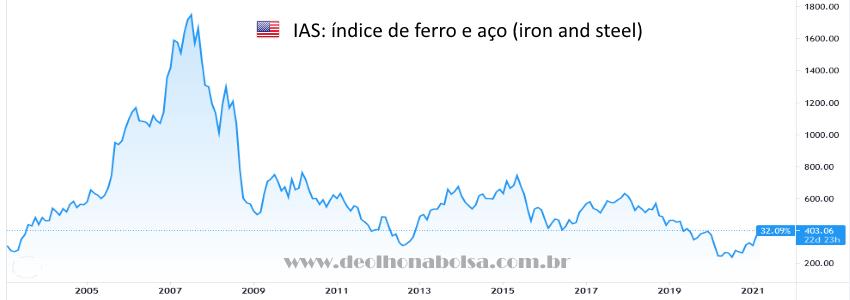 Índice de Ferro e Aço