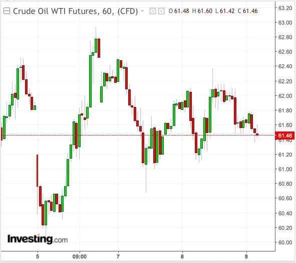 Gráfico hora WTI - Powered by TradingView