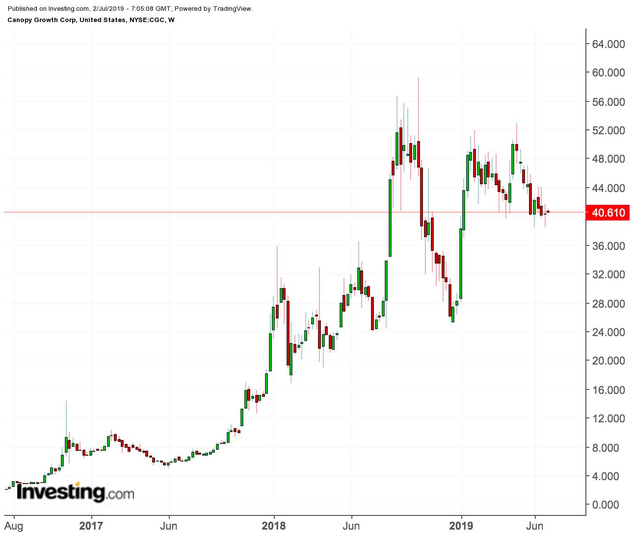 Gráfico Preço Canopy Growth