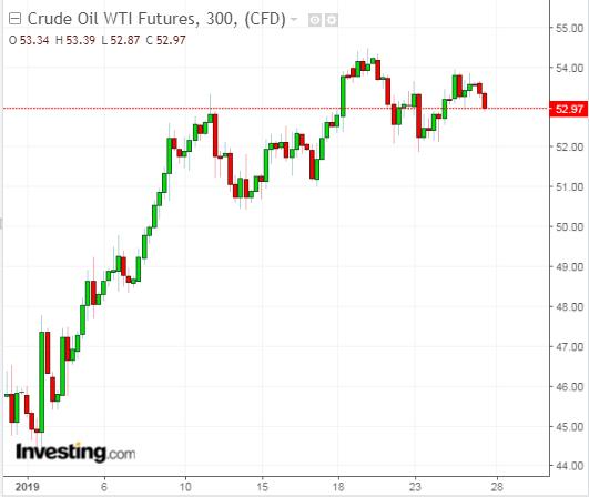 Futuros do petróleo WTI