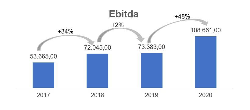 Ebitda (Fonte: Vittia, elaborado por Nord)
