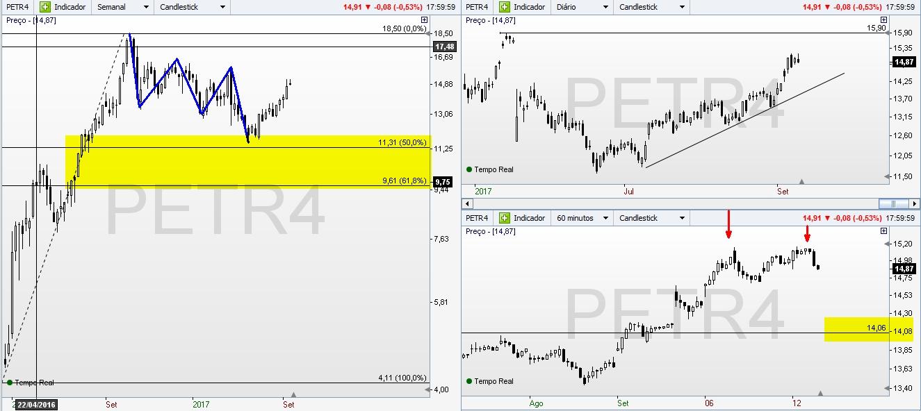 Petrobras Gráfico