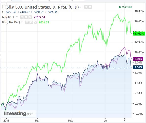 S&P 500 Diário