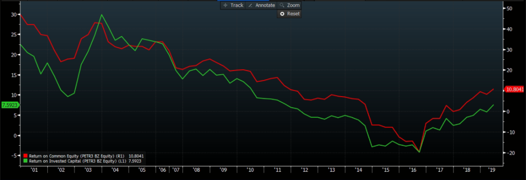 ROE (vermelho) e ROIC (verde); Fonte: Bloomberg