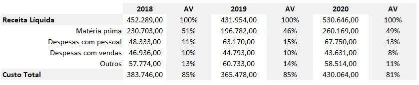 Receita Líquida e Custos - 2018 a 2020 (Fonte: Vittia)
