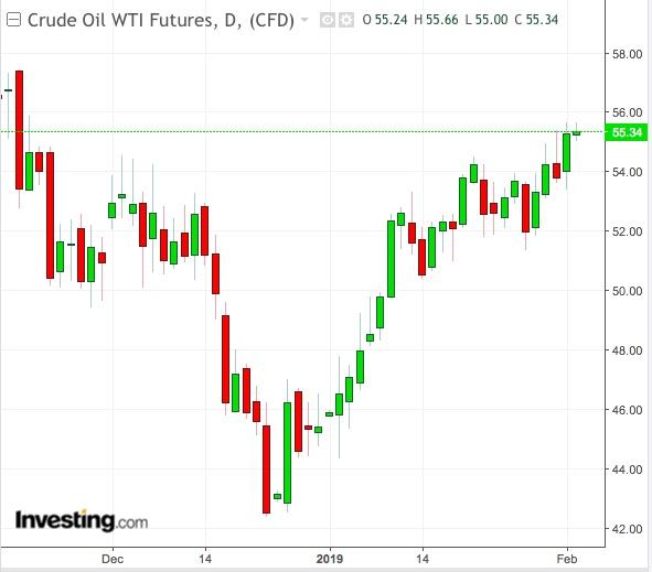 Petróleo WTI Gráfico Diário