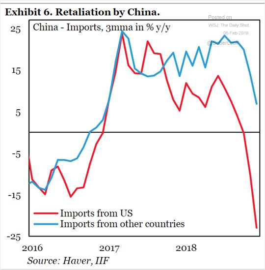 Importação de produtos dos EUA pela China caem