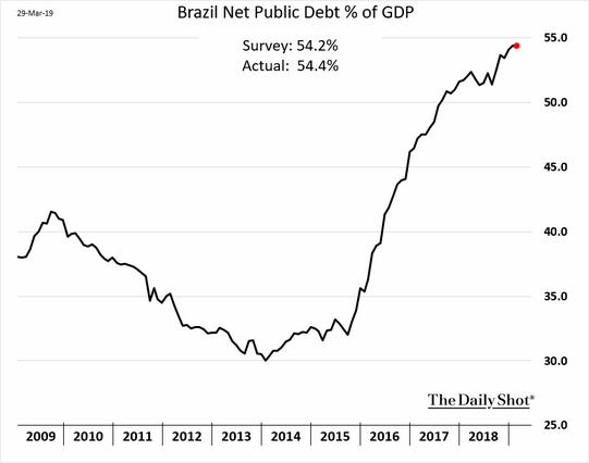 Evolução da Dívida Líquida do Setor Público
