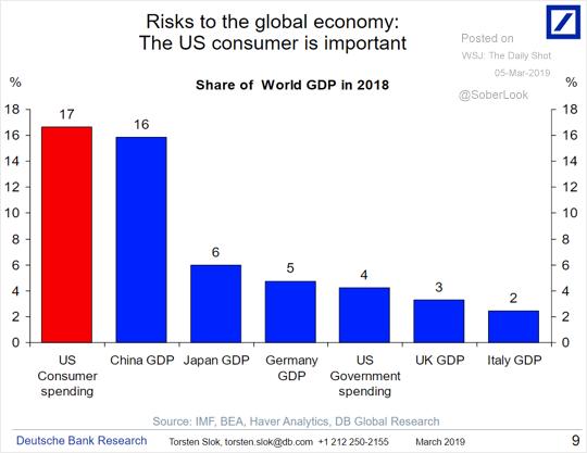 Porcentual de participação do PIB mundial (2018)