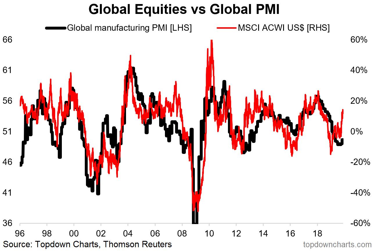 Ações globais vs PMIs globais