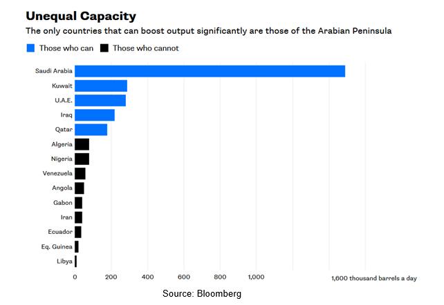 Produção de Petróleo: Capacidade desigual