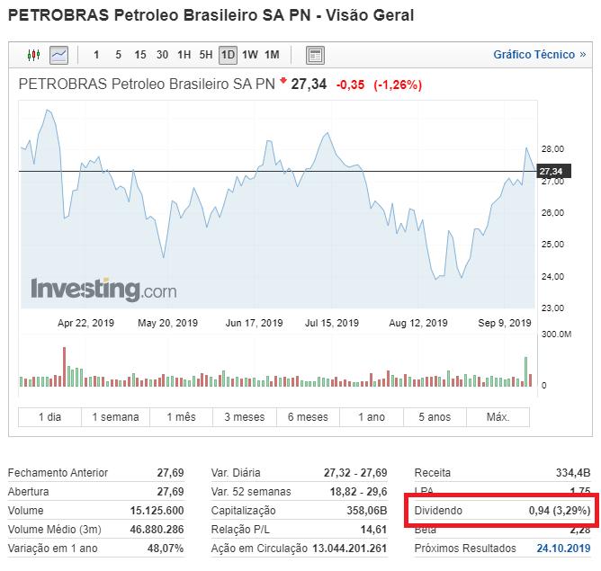 Dividend Yield no Investing.com