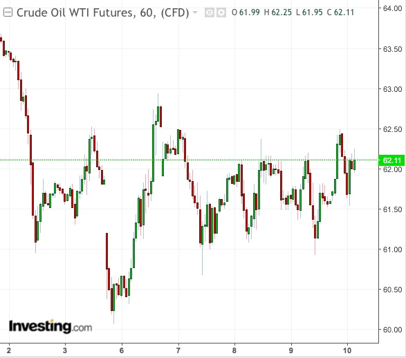 Gráfico 1 semana do WTI- Powered by TradingView