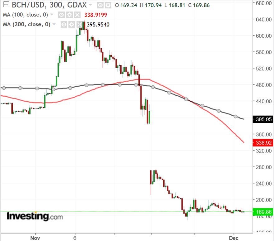 BCH/USD gráfico de 300 minutos