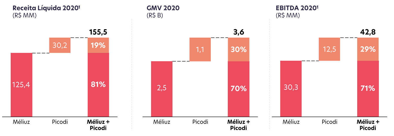 Receita, GMV e Ebitda de Méliuz+Picodi (Fonte: Méliuz)