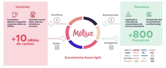 Ecossistema Méliuz (Fonte: Méliuz)