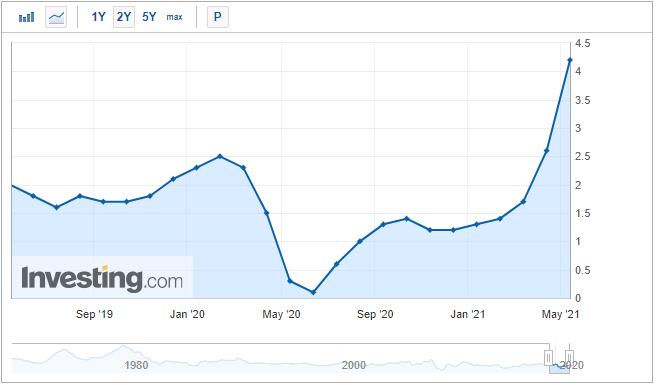 Gráfico: IPC anual dos EUA em % (jun-19 a mai-21)