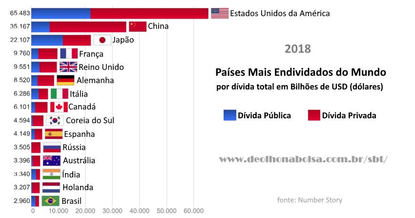 Países mais endividados do mundo