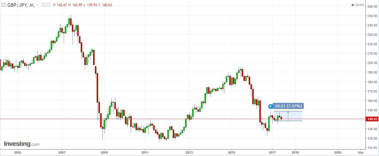 GBP/JPY Gráfico