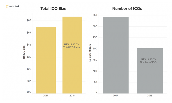 Crescimento de ICOs 2017-2018