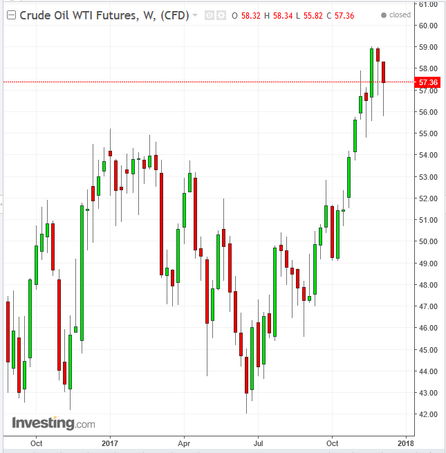 Petróleo Semanal 2016-2017