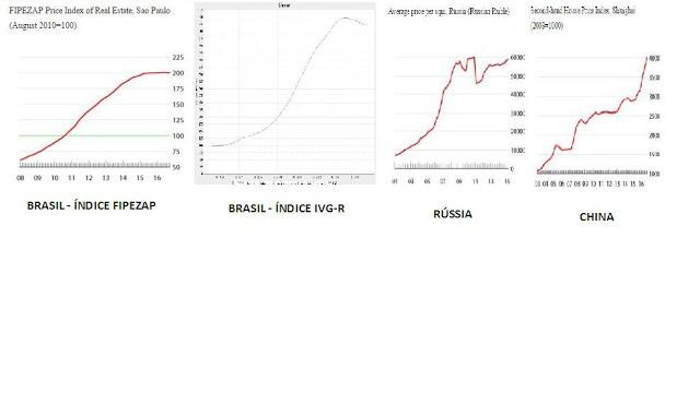 Índices de preços de imóveis do Brasil, Rússia e China